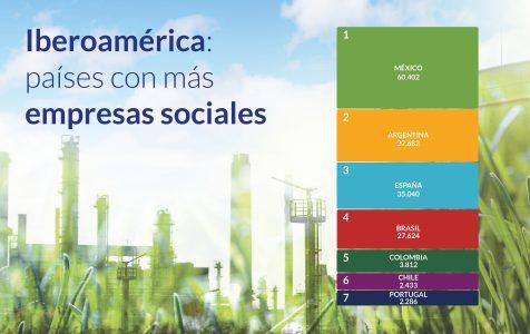 Inforgrafía empresas sociales en el 4to sector