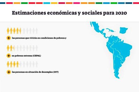 El dato: estimaciones del impacto socioeconómico del COVID-19