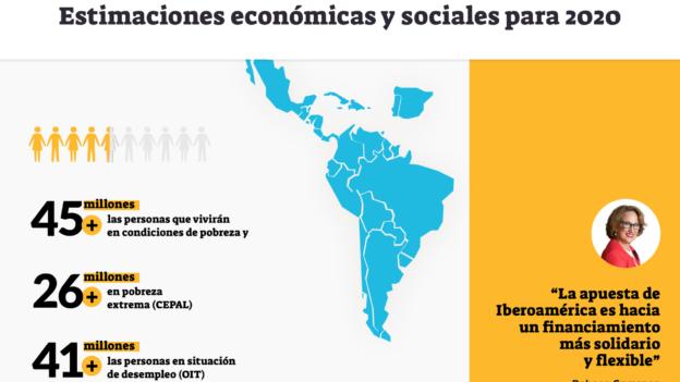 impacto socioeconómico del COVID-19