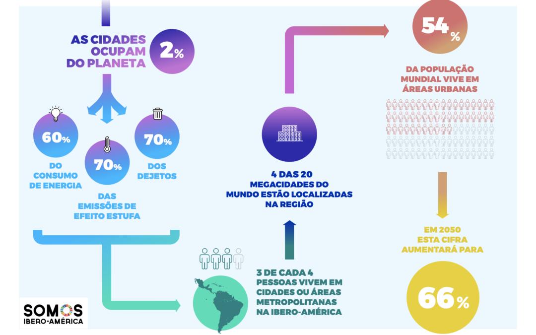 O dado: a importância das cidades na Ibero-América