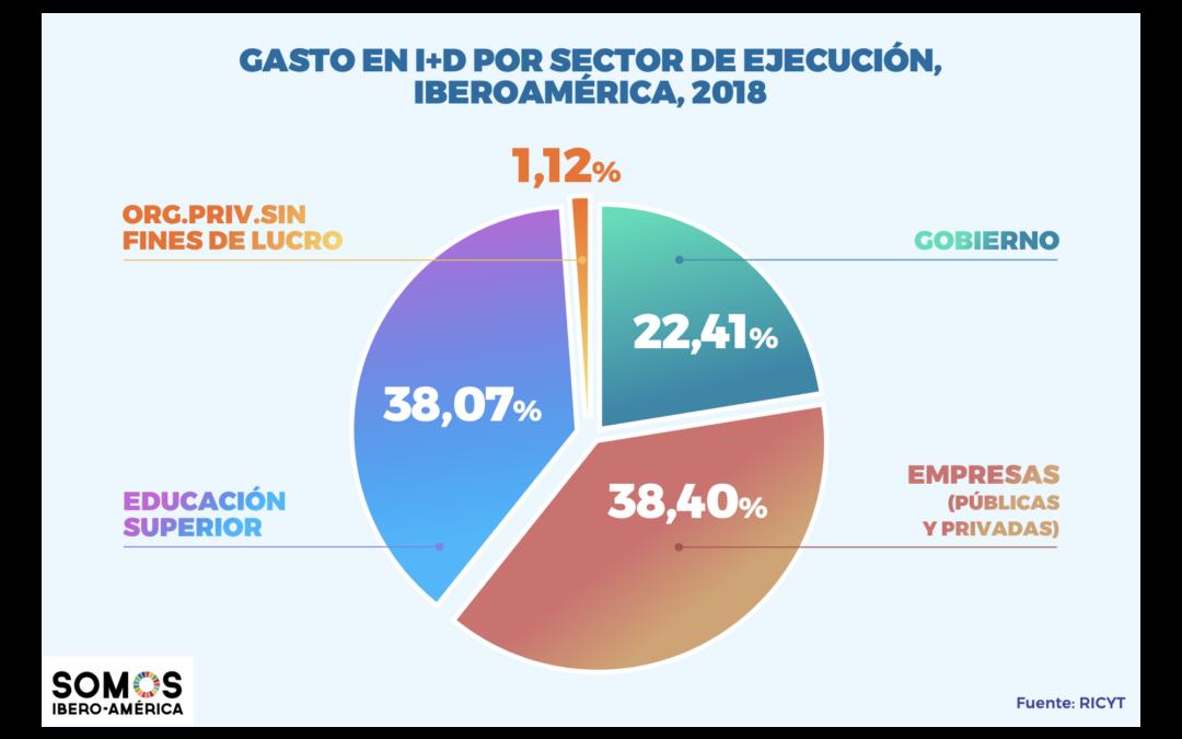 O dado: como se distribui e qual importância tem o gasto em I+D na Ibero-América